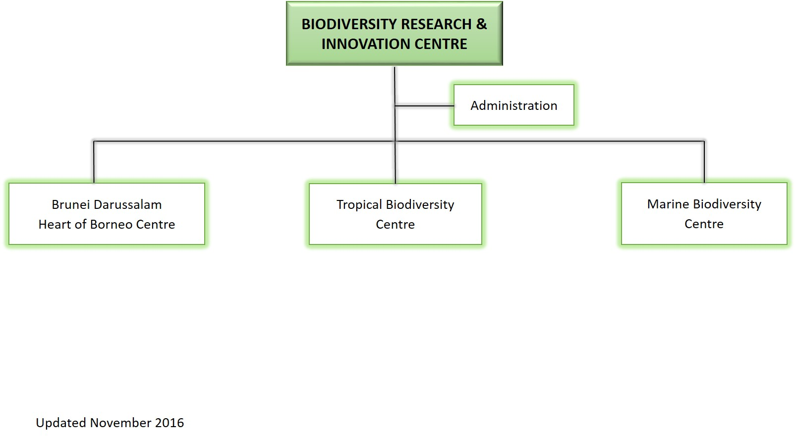 Ministry of Primary Resources and Tourism - Biodiversity