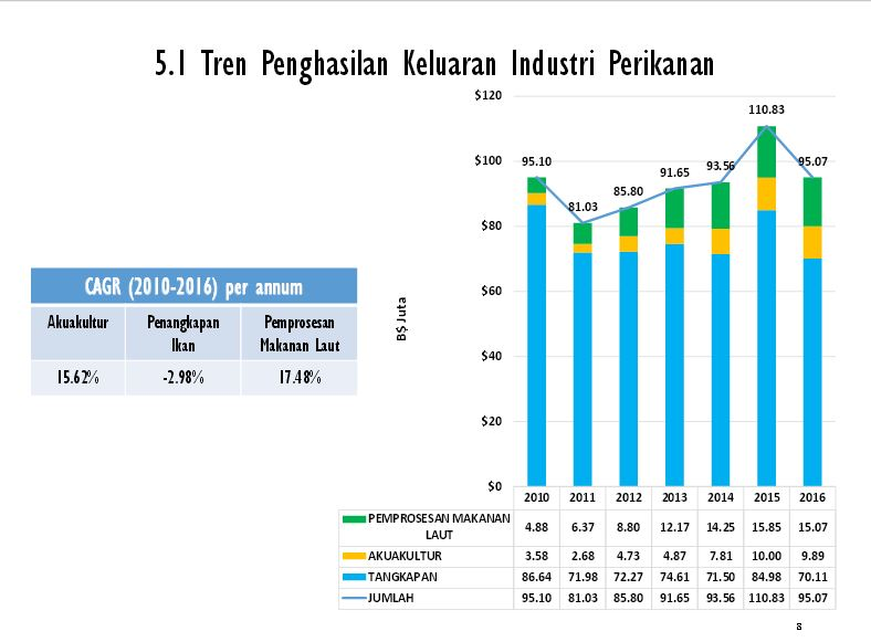 Fisheries Industry Production Output